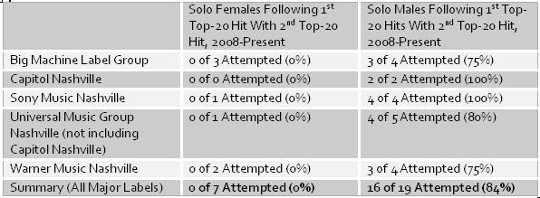 Consolidating Airplay Success, 2008-Present