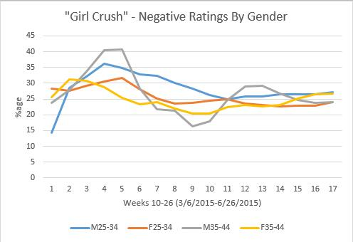 Little Big Town-Girl Crush Callout CMM-Negative Response By Gender